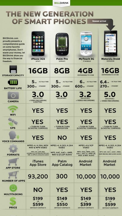 Comparación de smartpohones: Droid vs iPhone vs Palm Pre vs MyTouch 3G