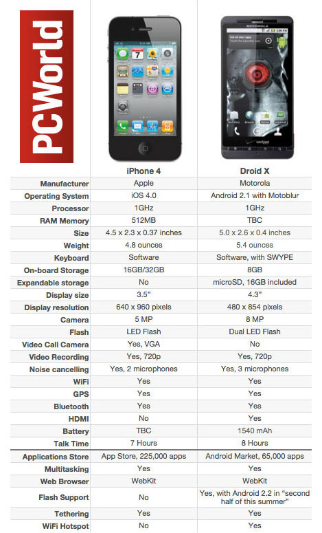 pcworld-iphone-4-vs-droid-x-nolapeles
