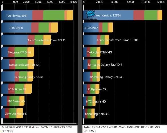 S3-vs-S4-benchmark-mayo-2013-nolapeles