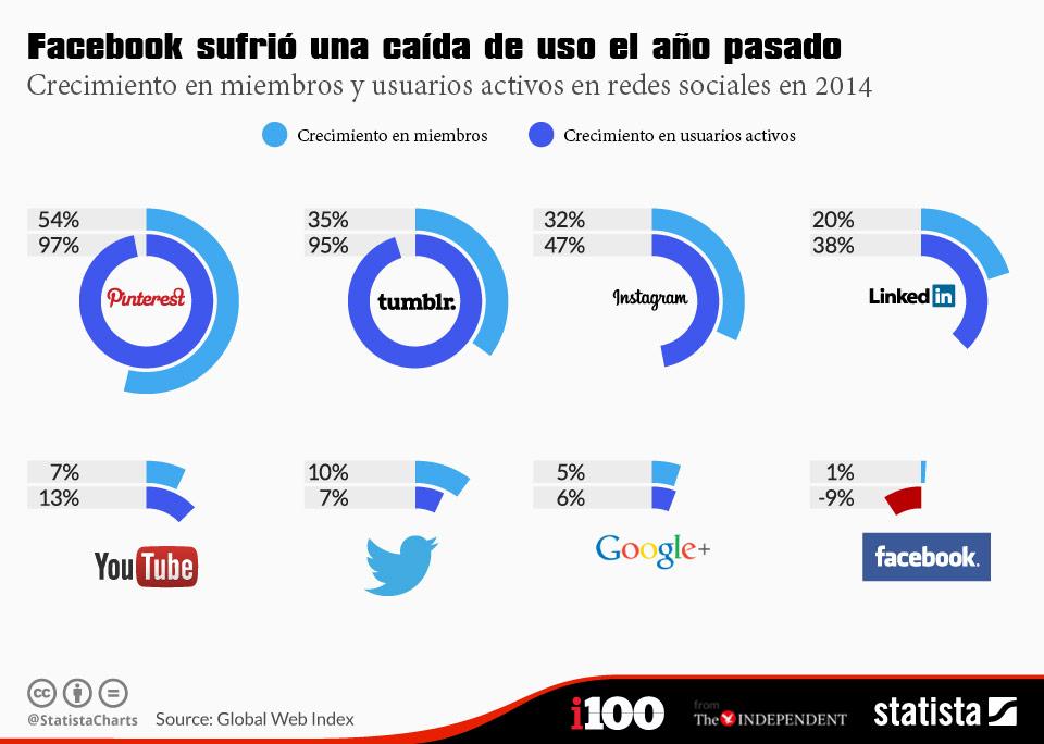 crecimiento-redes-sociales-2014