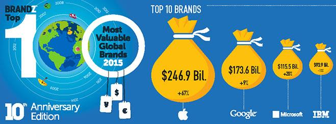 2015_BrandZ_Top100_Infographic