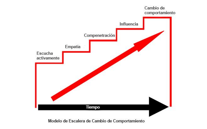 Modelo-de-Escalera-de-Cambio-de-Comportamiento