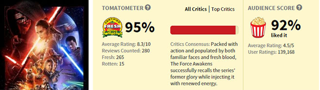 rotten-tomatoes-star-wars-the-force-awakens