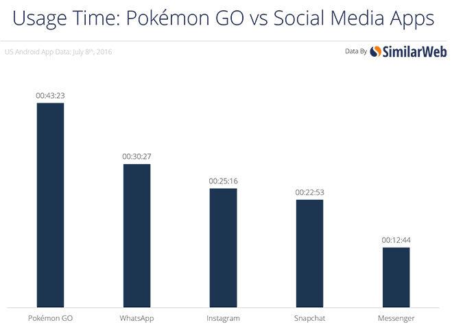 tiempo-de-uso-pokemon-go-vs-redes-sociales